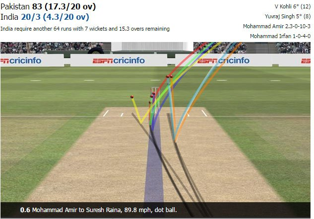 Amir's opening over. Look at those three bend into the pads/stumps #IndvsPak https://t.co/qgNxwUgHbX