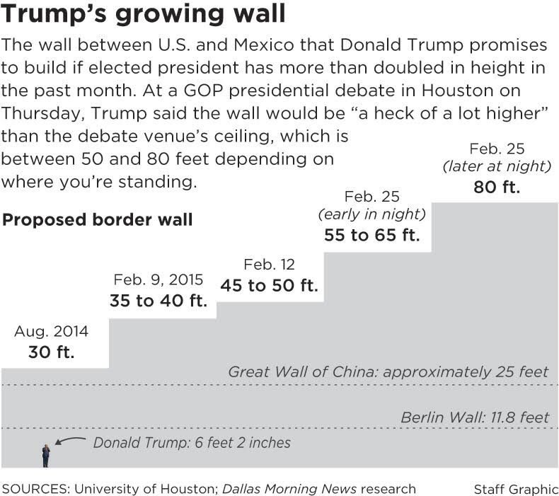 The ever growing size of Donald Trump's wall. https://t.co/F5GaVO1FGl