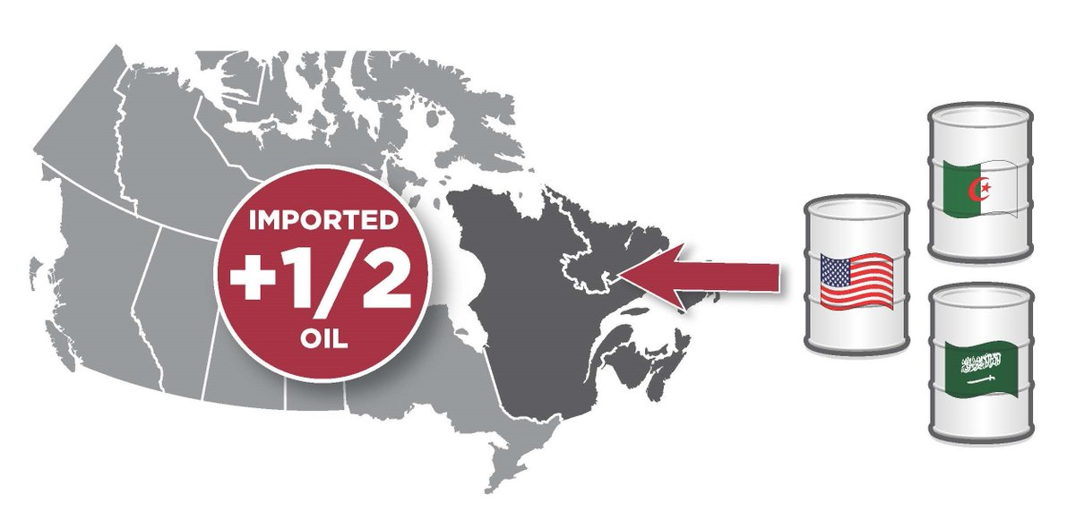 50%of the oil used in Quebec& Atlantic Can is imported from places like Saudi Arabia, Algeria &the US. #MCC2016 https://t.co/1aUoposFiz