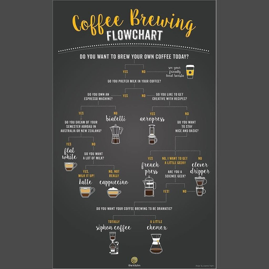 We're suckers for infographics—where do you fit on this one? #coffeeinfographic https://t.co/JlPnK8ulza https://t.co/0PYrQrKBEr