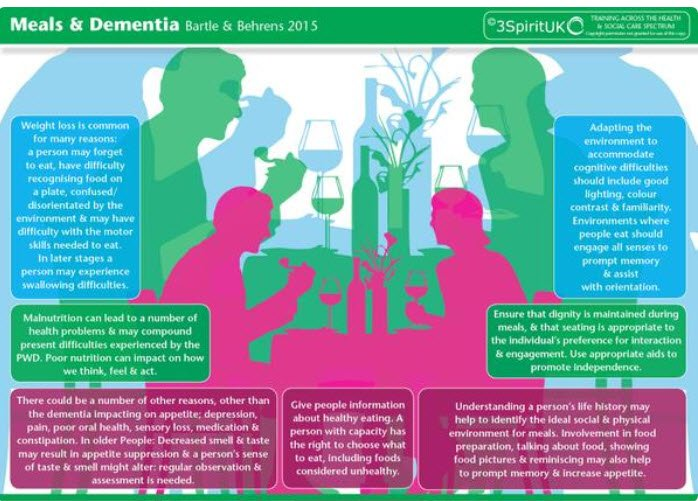 Fab infographic from @3SpiritUKNZ  Supporting mealtime in dementia care #AlzChat https://t.co/l3O8ZhRH03