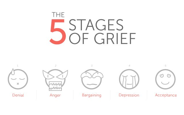 It's funny how The Five Stages of Grief are EXACTLY the same as The Five Stages of Marking on a Sunday, isn't it? https://t.co/fxFbjhUt5I