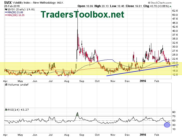 $VIX sits on support and 200 ma https://t.co/h54F4jyH4V