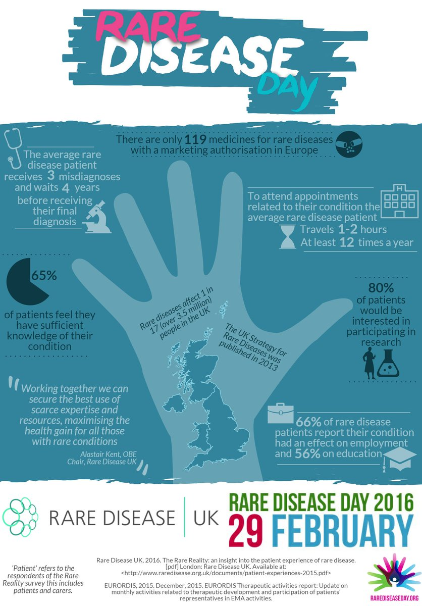The average rare disease patient receives 3 misdiagnoses, waits 4 years for  a final diagnosis #RareDiseaseDay https://t.co/78VDWEbJVw