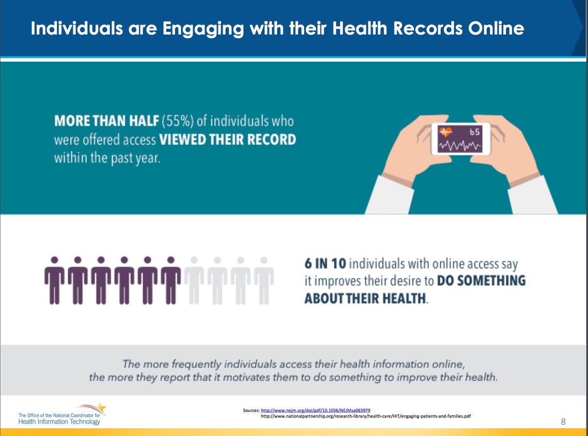 60% of people say online access to health info improves their health #ptengagement #HIMSS16 https://t.co/0ogzgjpHDw