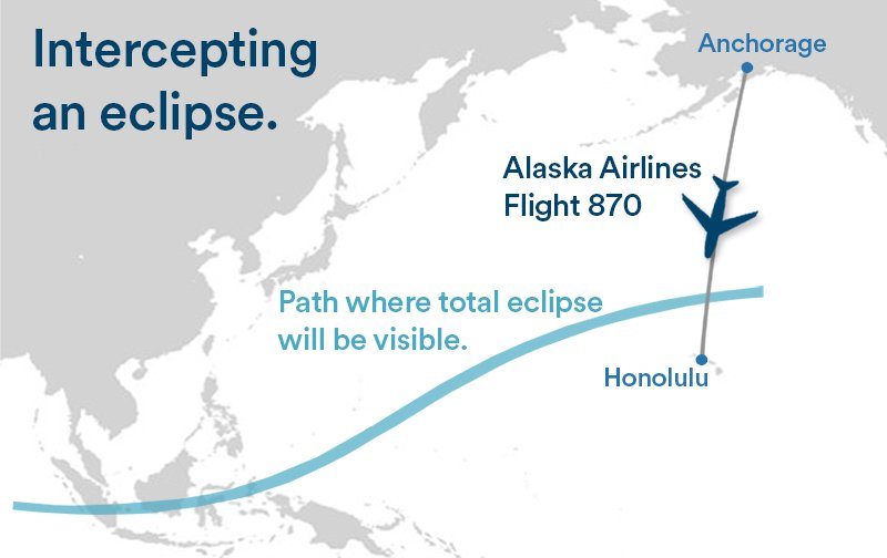 How's this for inflight entertainment? We adjusted Flight 870 on 3/8 to view solar eclipse: