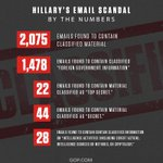 Hillary Clintons email scandal by the numbers: https://t.co/vyzCkRzsd6