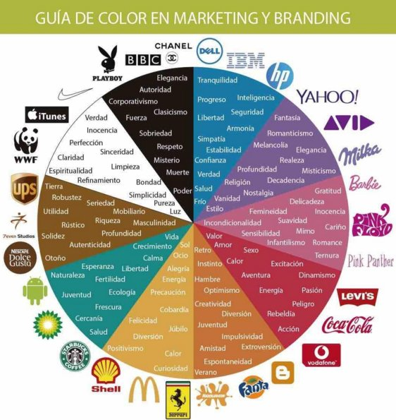 Color guide according to Marketing & Branding. https://t.co/tkKqPAS4kR