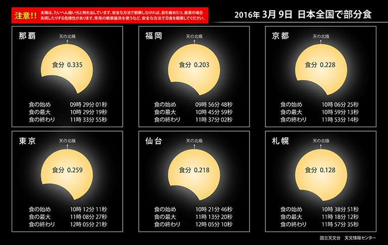 一週間後の3月9日に日本全国で部分日食が見られます。適切な保護具を使って安全に観察しましょう。部分日食の時刻や観察方法については、こちらをご覧ください→ https://t.co/c7rFOMqh7m #国立天文台 https://t.co/6lQ9cCCd7a