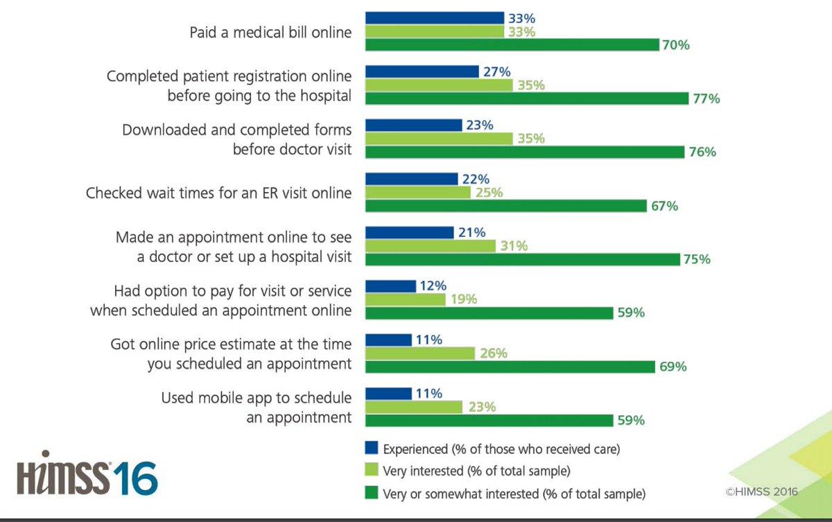 Patients want online access to tools but few have it  @harrygreenspun https://t.co/JADdAeNE5M #HIMSS16 https://t.co/tfq39NDjCl