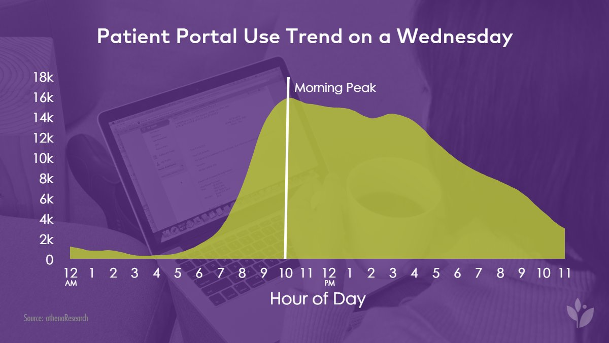 Do you know when your #patients are most engaged? If it's a Wednesday, it's the 10AM. #HIMSS16 #patientengagement https://t.co/xPG74bnOZr
