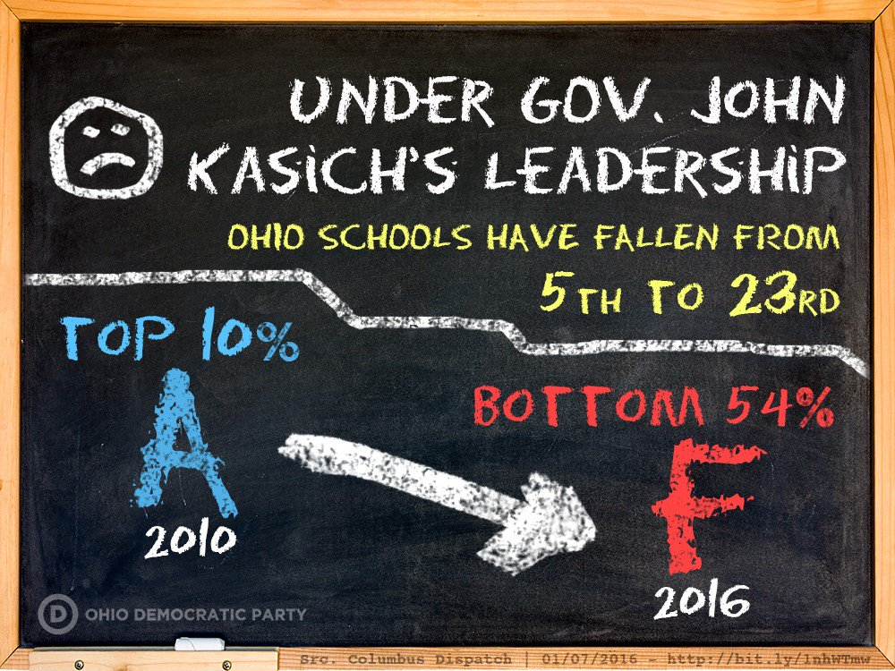 .@JohnKasich has never fixed anything. Ohio's education system has plummeted from 5th in nation to 23rd https://t.co/46XKEu4E4w #GOPDebate