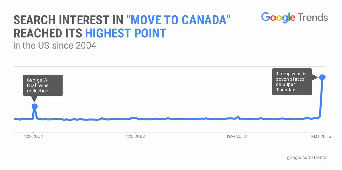"""Digging through the @google archives = searches for """"move to Canada"""" have hit an all-time high. #Election2016 https://t.co/nKLiswqwWr"""