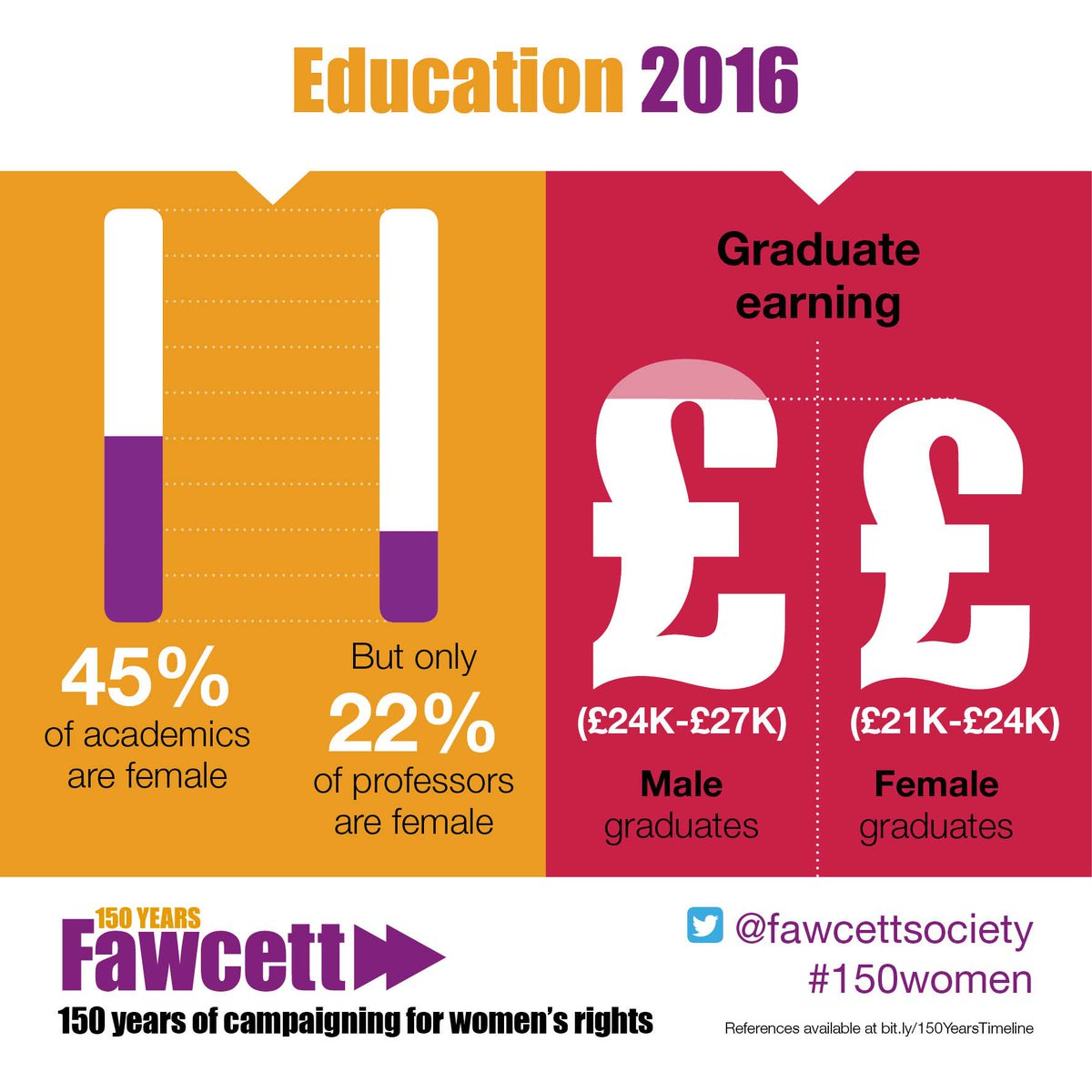 Did you know only 22% of professors are female? Yet 45% of academics are female. Doesn't quite add up... #IWD2016 https://t.co/6FiD01NEaP
