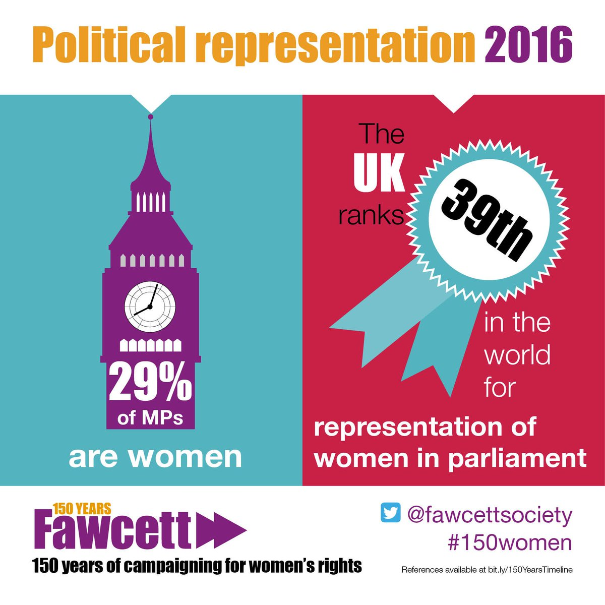 Only 29% of MPs are female - so 71% of your representation are men. Doesn't quite fit, does it? #IWD2016 https://t.co/vggNrwEzVW