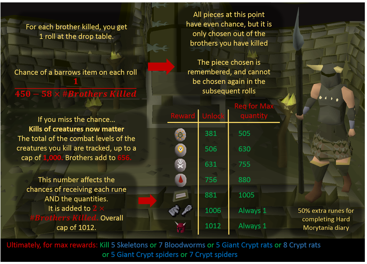 Barrows Loot Explained Kill Count Requirements For Best