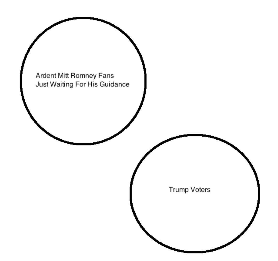 The problem with Romney's speech, in one Venn diagram: https://t.co/xOaOEc32jt via @petridishes https://t.co/mUNyuc1JVH