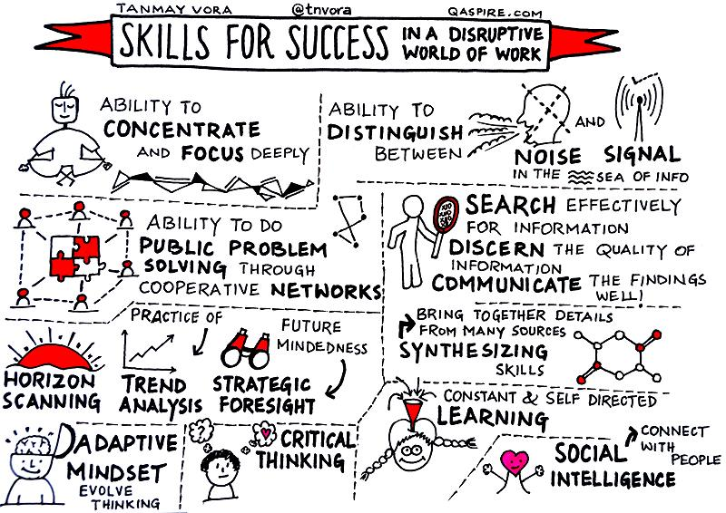 Skills For Future Success in a Disruptive World of Work https://t.co/0p78rIxxOI #futureofwork #sketchnote  (reprise) https://t.co/uGinx6K8oI