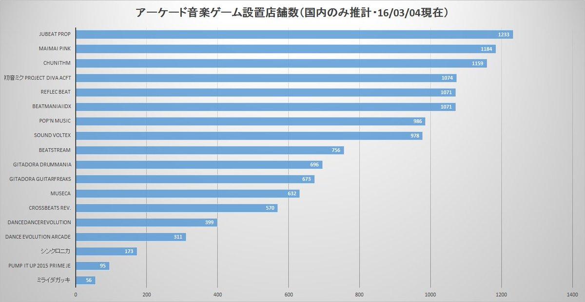 アーケード音楽ゲーム・設置店舗数(国内のみ推計・16/03/04現在) いつものEOF行脚館からまとめました。国内店舗にてチュウニが第三位に躍り出ました https://t.co/zZDjTCnxpo