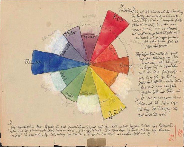 3,900 pgs of Paul Klee's notebooks just went online. https://t.co/7723hK9vh8 https://t.co/MXdOwBINLC