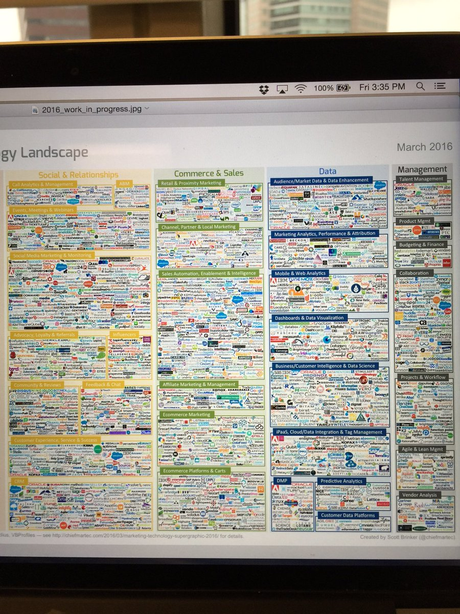 Here's a rough (!) draft of what the first 60% of the upcoming marketing tech landscape looks like -- almost done https://t.co/vHtysqtzdn