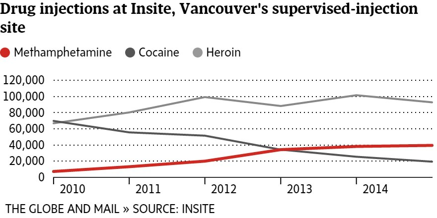 Fentanyl may get the headlines, but crystal meth use has been steadily rising in Vancouver