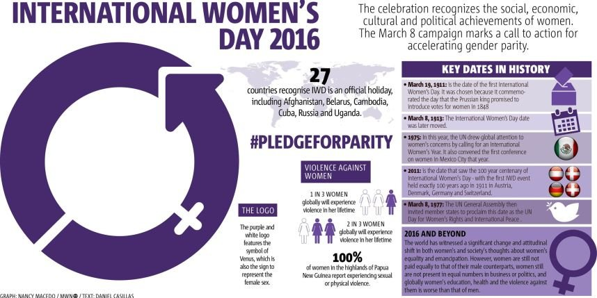 Here are some quick must-know facts for International Women's Day https://t.co/ea2b7dDbo4 #IWD2016 #PledgeForParity https://t.co/V6FL8y8P3g