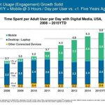 RT @LindaRegber: 51% of total time spent on the Internet is on mobile devices - first time ever mobile is #1. https://t.co/MlPIj6xJz1