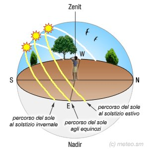 #BuonaDomenica alle 5.30 è iniziata la primavera astronomica. Per un osservatore all'equatore il Sole era allo Zenit https://t.co/HrEl2jDORA