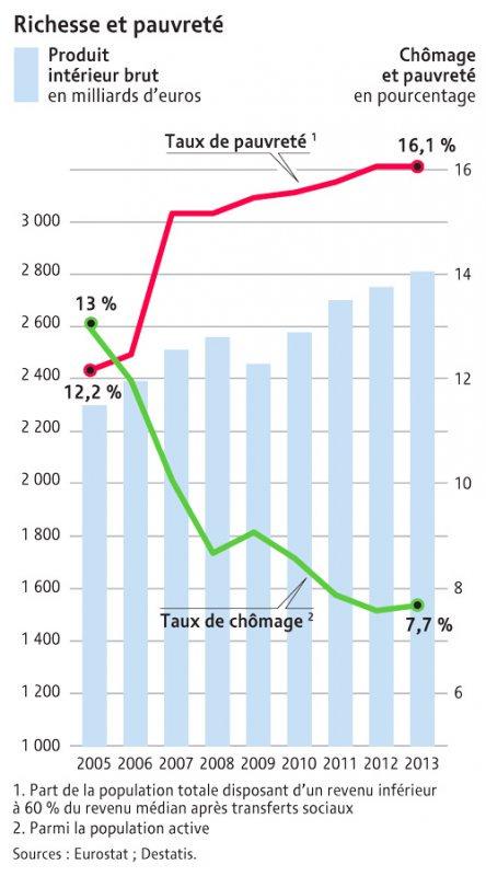 Richesse et pauvreté en Allemagne https://t.co/pqLLFOc8lk https://t.co/gncEfKcaGV