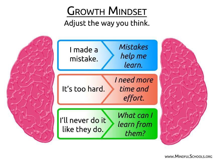 #growthmindset #mindset #effort https://t.co/hf11Epemv5