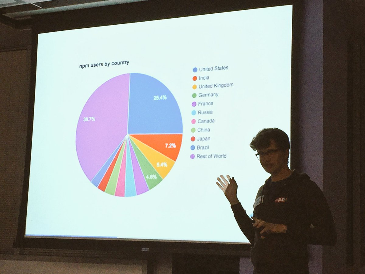 Laurie Voss from @npmjs talkin about numbers.. Looks like India has second most # users for npm ... @seldo https://t.co/6XcJ8Pvp00
