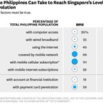 Can the Philippines catch up to digitally advanced Singapore? https://t.co/3ZRTXoAWJE https://t.co/fTtgGWwNc7