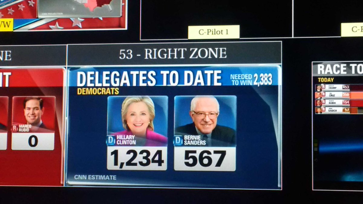 Look at this: @CNN's Democratic Delegate count as of right now: 1234 for Clinton; 567 for Sanders. Yes - 1234567. https://t.co/hUb29Z4w1e