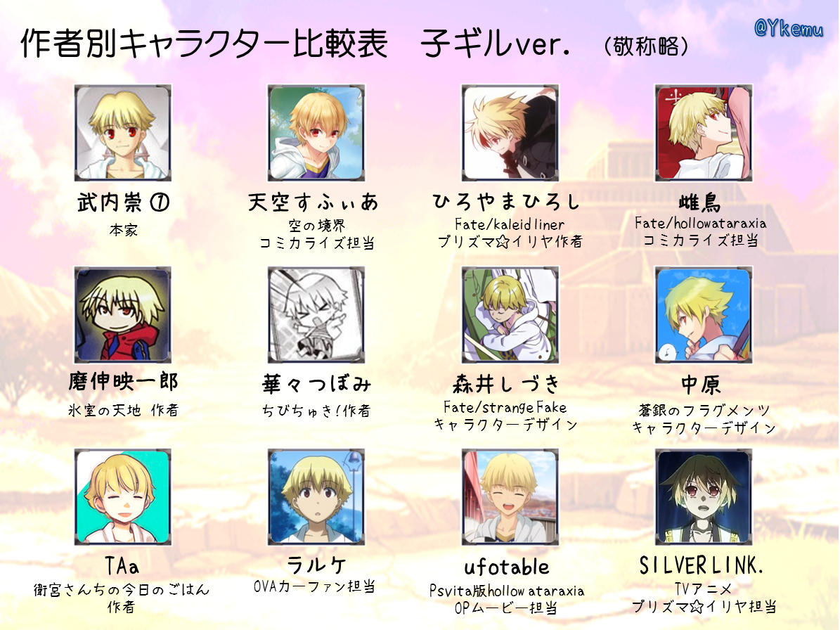 子ギル実装記念。作者別キャラ比較表。Fate/hollow ataraxiaとプリズマ☆イリヤもよろしくな!