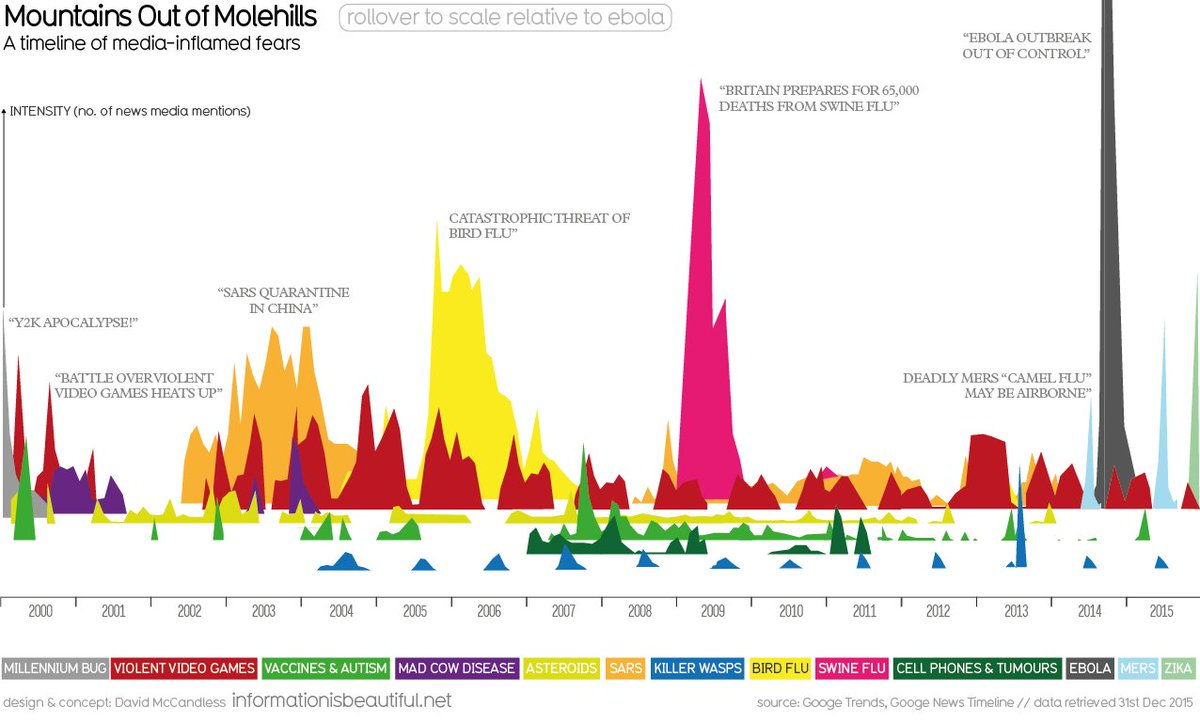 16 years of media-inflamed fears in one chart. #Zika edition. https://t.co/1egJWsZsdD https://t.co/EhKU6saJQw