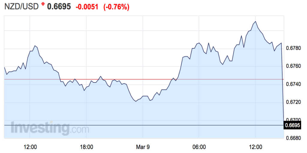 Kiwi: New Zealand dollar plunges after interest rates are unexpectedly ...