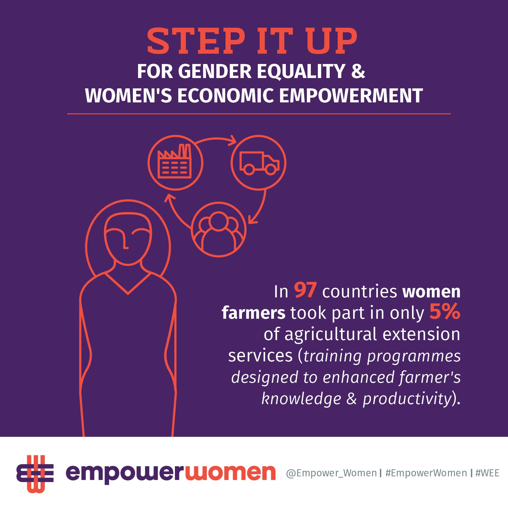 Let's step it up for women in agriculture. #EmpowerWomen to have full access to knowledge & training. @Empower_Women https://t.co/jvRoJ3NIJN