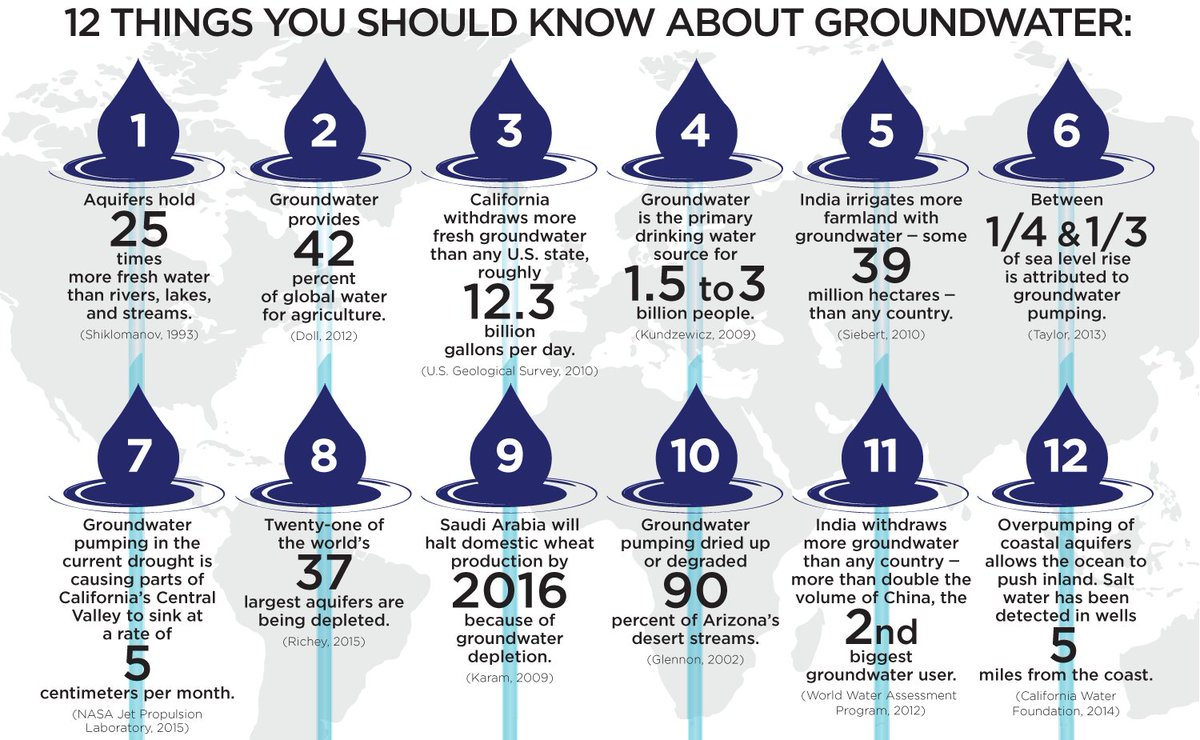 12 things you need to know about #groundwater https://t.co/LPhMJSWftd #GroundwaterAwarenessWeek https://t.co/CGlEUQb9bl