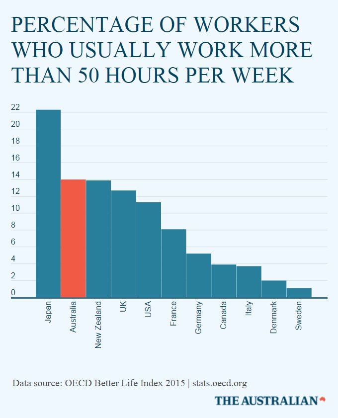 Australians are working more hours than pretty much any ...