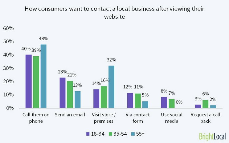 Phone still preferred way to contact a local business vs. other methods (via @bright_local) https://t.co/8zc8f40n4e https://t.co/HtTrhW78Qe