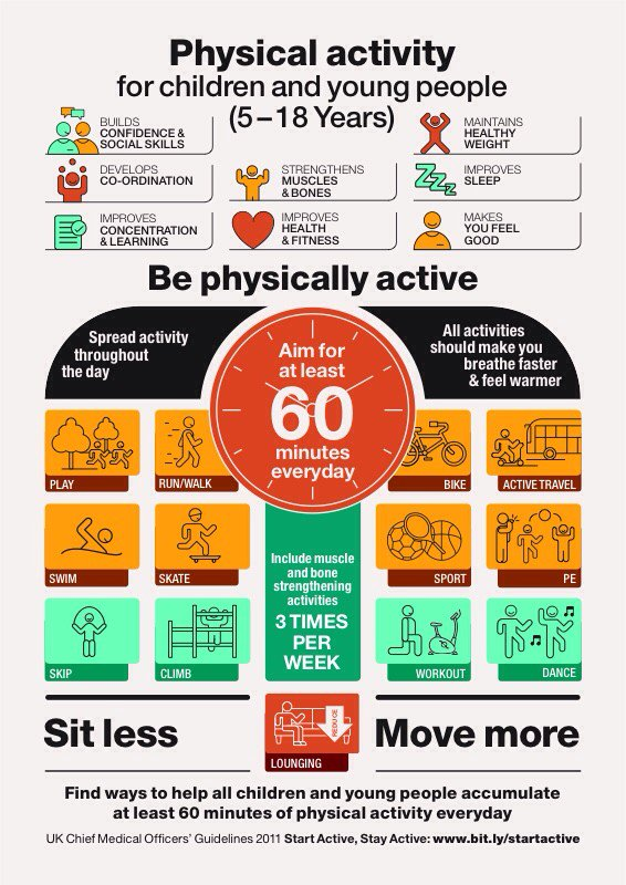 Please RT. Infographic on physical activity for children from the Chief Medical Officers #SitLessMoveMore https://t.co/CN5ktFGhJV