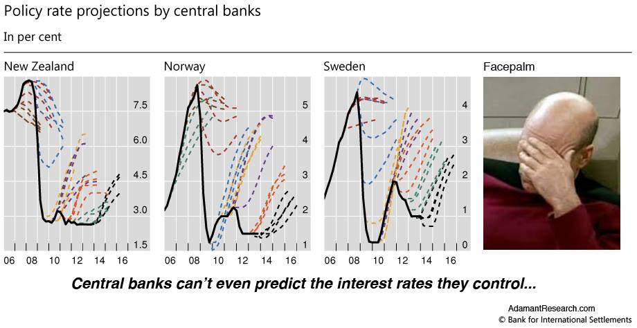 Central Banks can't even predict the interest rates they control... https://t.co/L3AILLG4BB