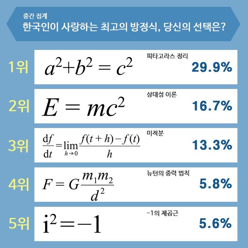 '한국인이 사랑하고 있는 최고의 방정식' 이벤트를 진행중입니다. 이벤트는 3월15일에 종료되는데요,마감 전 TOP 5를 공개합니다! 최고의 방정식에 표를 보내주세요▶ https://t.co/iHVHF3R1Wl https://t.co/FecF57TceB