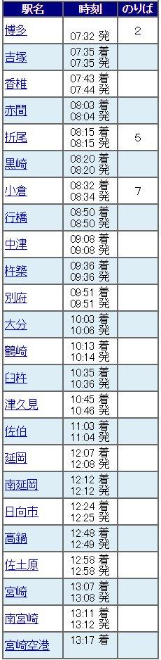 宮崎がどれだけ遠いかは添付画像の通りです 博多から5時間半以上もかかるんです  そうなんです 新幹線で東京に行くよりも時間がかかるんです… https://t.co/zJz8I4TnCA