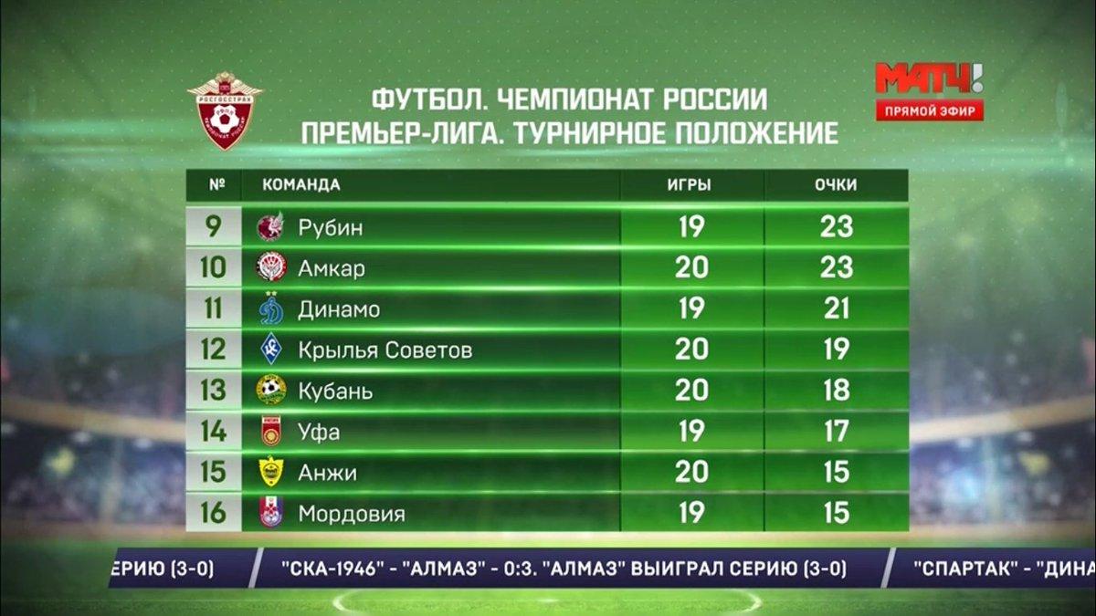 чемпионат ком российской футбольной премьер лига новости или ячеечная
