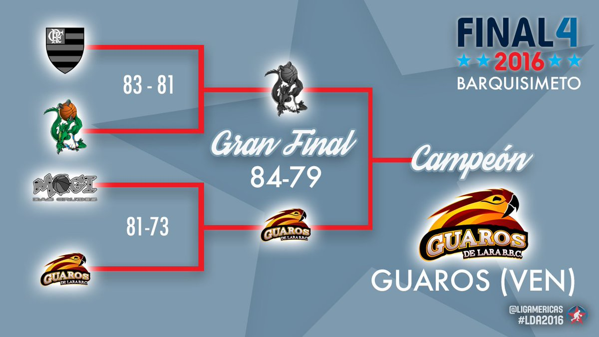 ¡@GuarosOficial campeón de América! Vence a @BauruBasket 84-79 en la #GranFinal de la #LDA2016. https://t.co/SGVcvVnttx