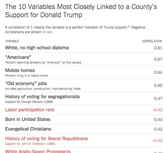 "What characteristics correlate most with Trump voters? ""Old economy"" jobs?  Trailer homes? https://t.co/bRUZD1Ycuu https://t.co/pToEQdWH0P"