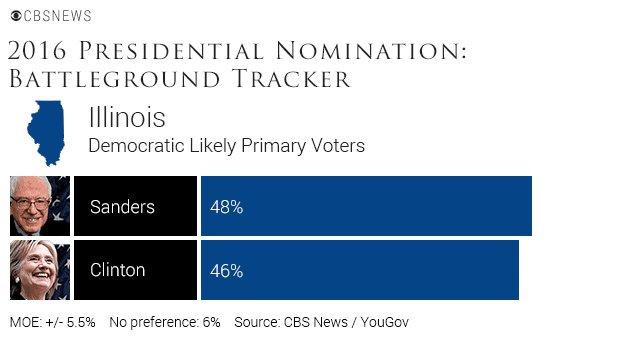 CBS NEWS POLL: Bernie Sanders is leading Hillary Clinton in Illinois, 48% to 46% https://t.co/9QVGJMkjUp https://t.co/iMBAkD3Kta