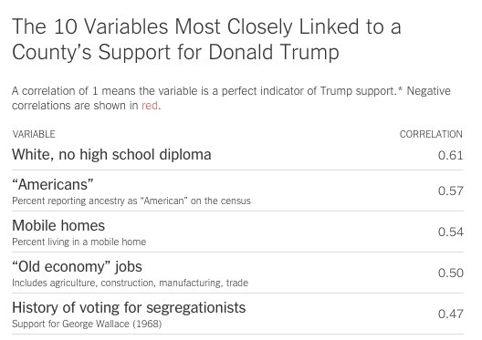 NYT: Trump' strongest where: 1. did not finish high school. 2. unemployed, not seeking work. 3. mobile home park. https://t.co/kDV6HH6uyu
